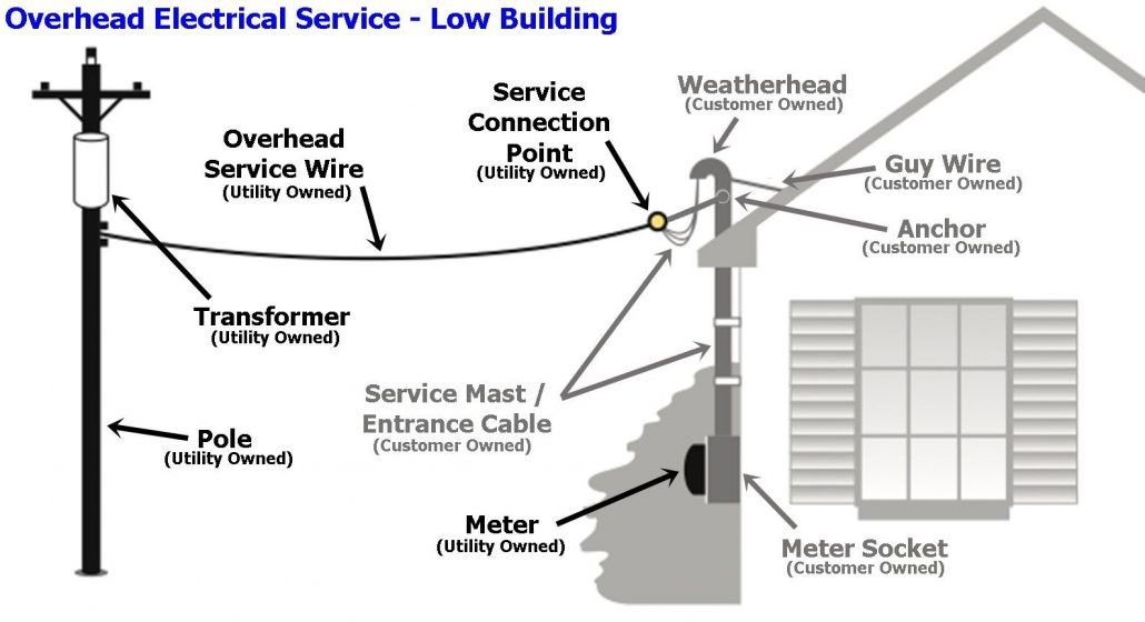 Understanding Your Electrical Panel  Basics Homeowners