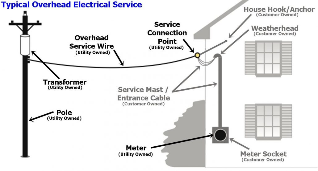 Typical Overhead Electrical Service