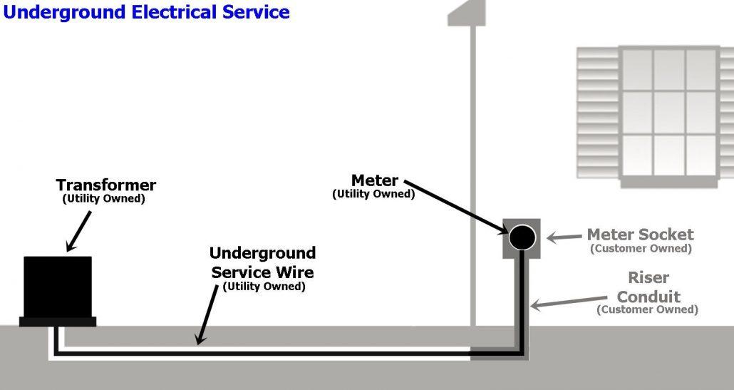 Underground Electrical Service