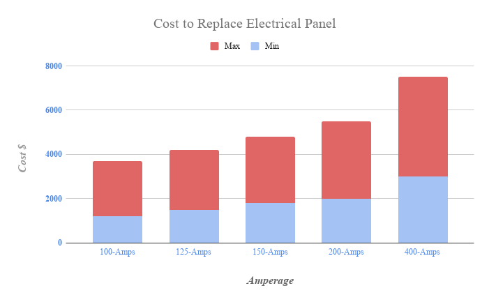 cost to replace electrical panel chart