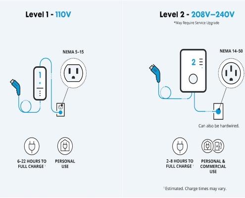 level 1 vs level 2 ev charger