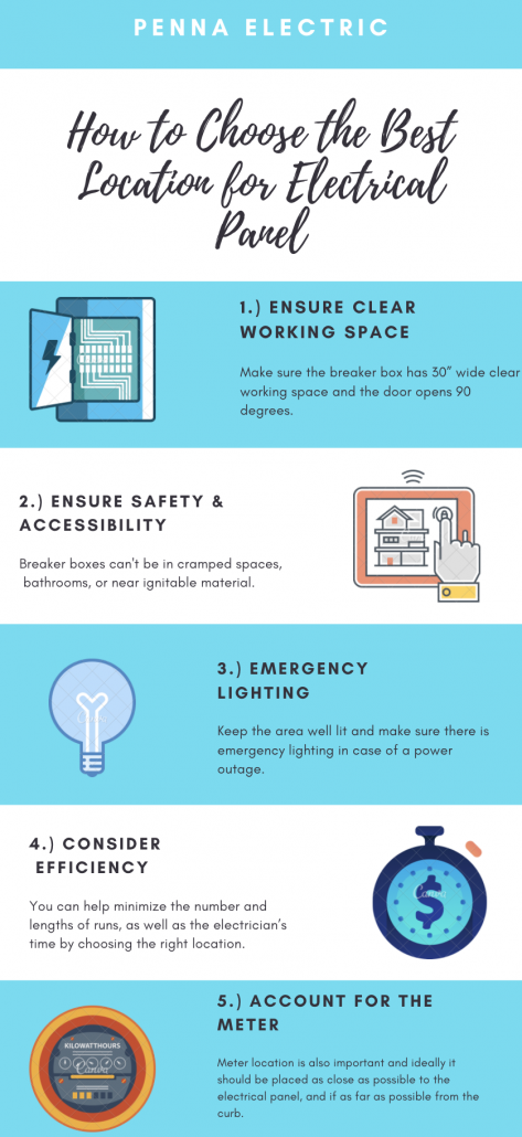 electrical panel location infographic