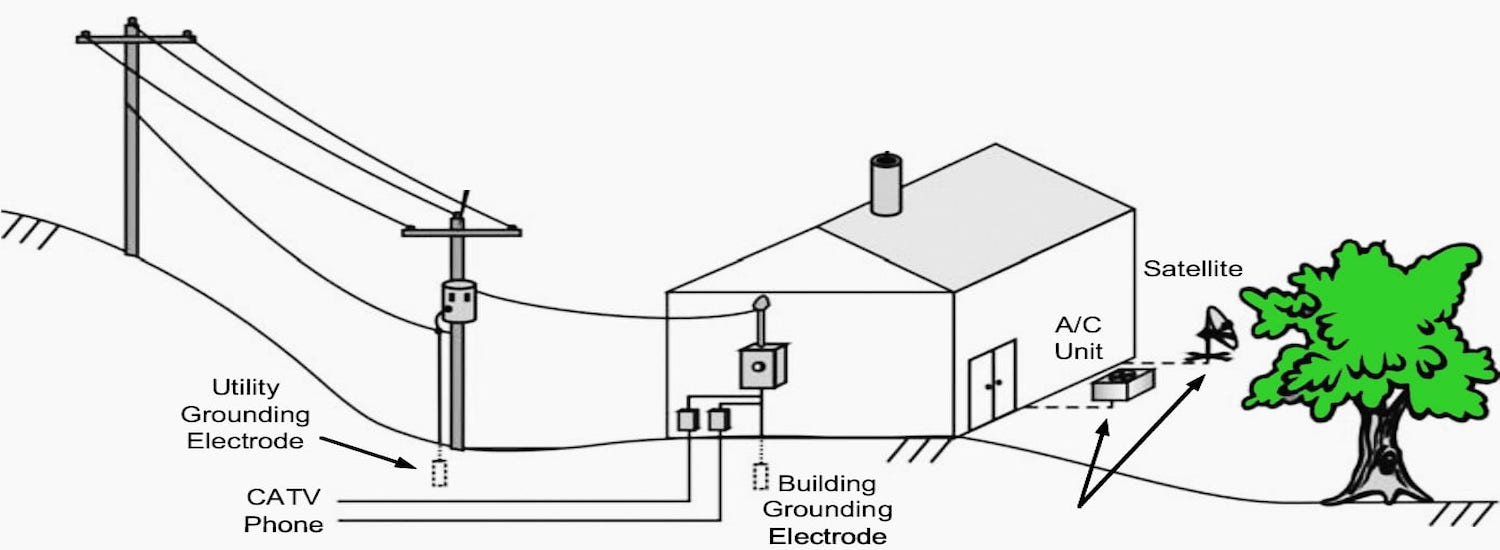 grounded house wiring