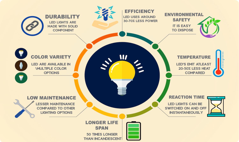 LED lights durability