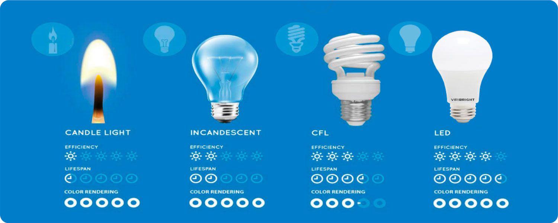 LED lights efficiency