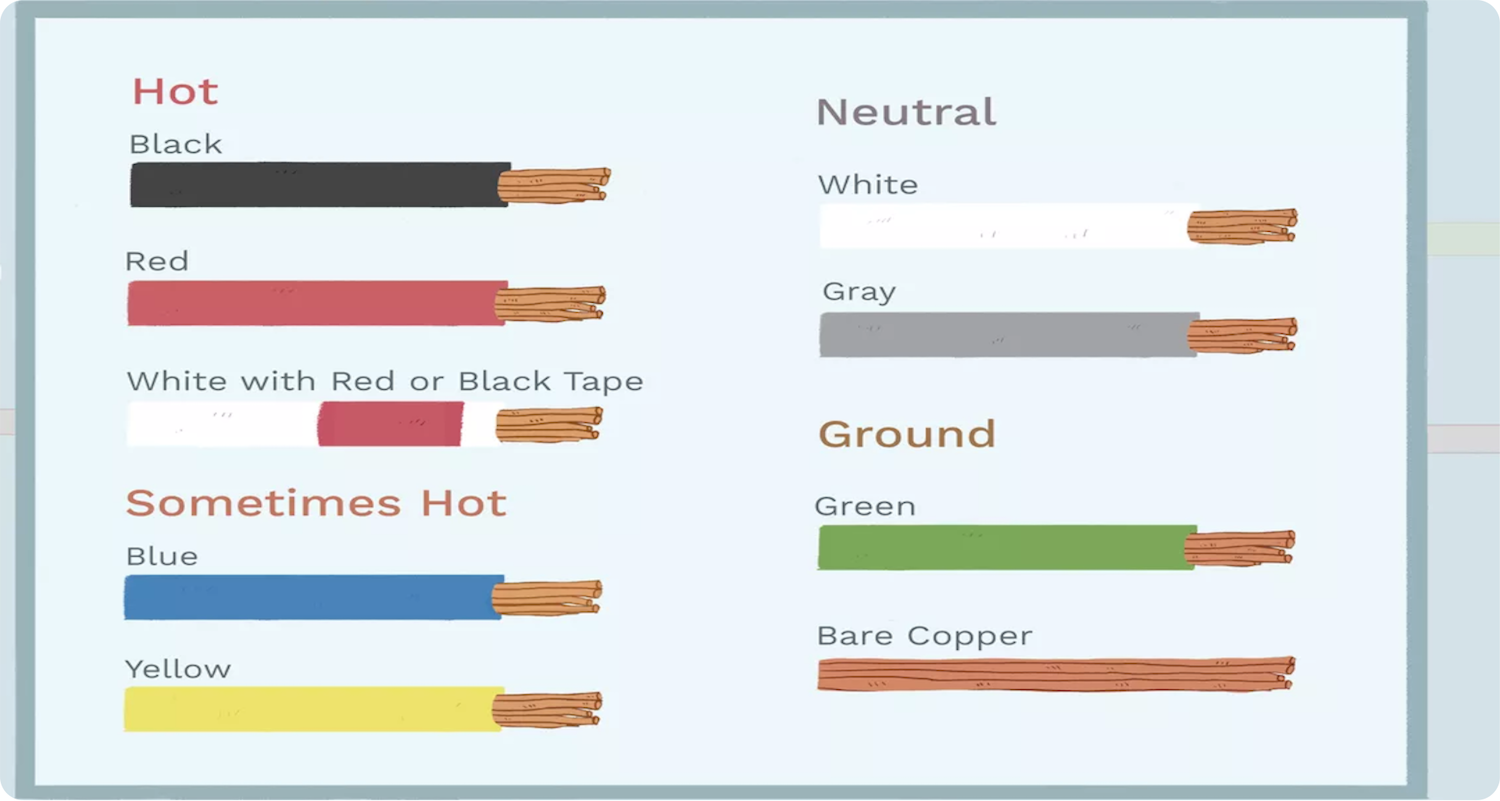 electrical wire color code